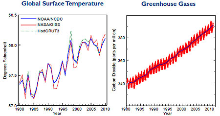 Rising temperatures, greenhouse gas CO2.