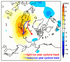 Sea-level pressure anomaly (hPa) and typical cyclone paths (red arrow: light-ice years, blue arrow: heavy-ice years). In the light-ice years, the cyclone path shifts northward and the Siberian High expands up to the Arctic coast.