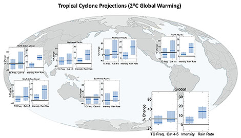 Summary of TC projections for a 2°C global anthropogenic warming. Shown for each basin and the globe are median and percentile ranges for projected percentage changes in TC frequency, category 4–5 TC frequency, TC intensity, and TC near-storm rain rate. For TC frequency, the 5th–95th-percentile range across published estimates is shown. For category 4–5, TC frequency, TC intensity, and TC near-storm rain rates the 10th–90th-percentile range is shown. Note the different vertical-axis scales for the combined TC frequency and category 4–5 frequency plot vs the combined TC intensity and TC rain rate plot. See the supplemental material for further details on underlying studies used.