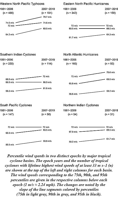 Percentiles