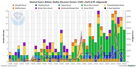 US Billion Dollar Disasters